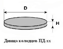 днище колодца пд-15  колодцы жб